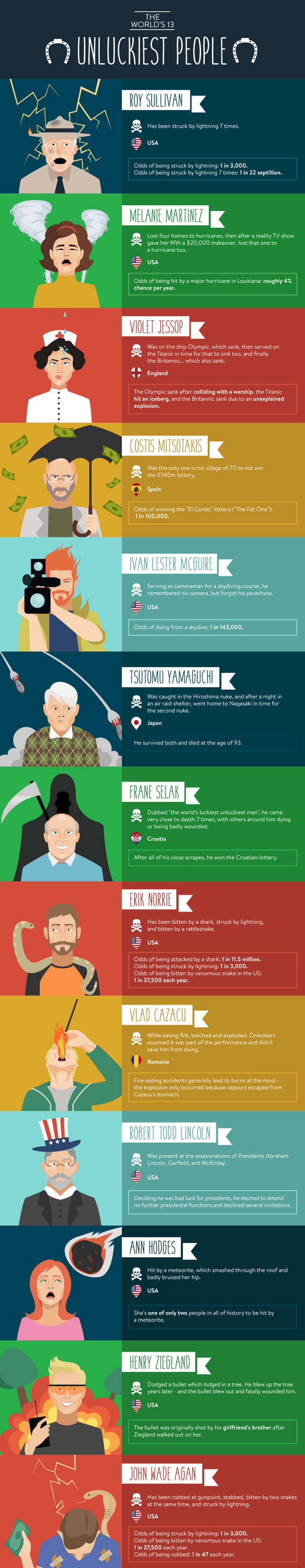 infographic unlucky people