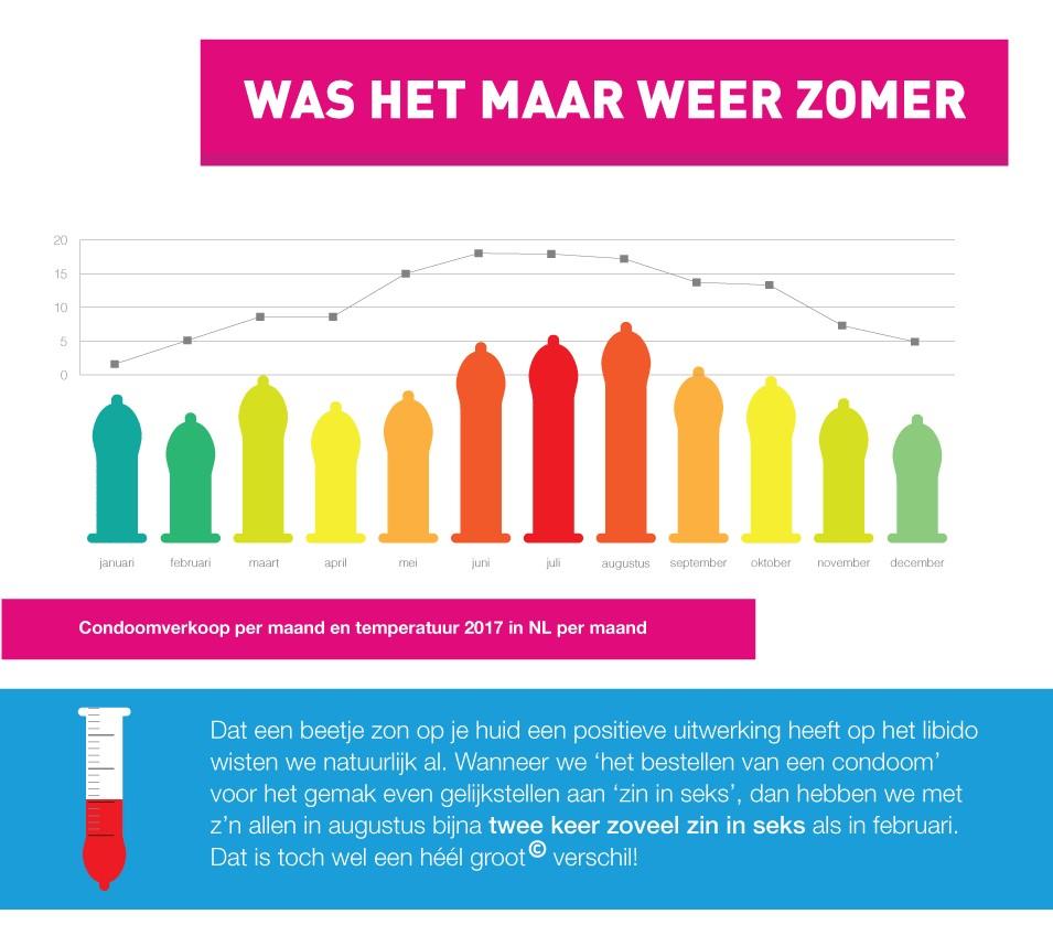 Condoomfabriek.nl
