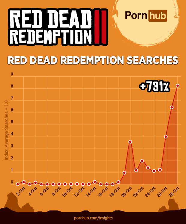 Pornhub Red Dead Redemption 2